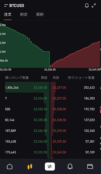 bybit(バイビット)のチャートの板画面